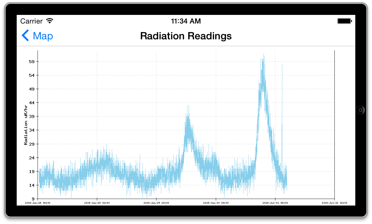 Black Cat Systems Online Geiger Counter Nuclear Radiation Detector Map - Us radiation levels map
